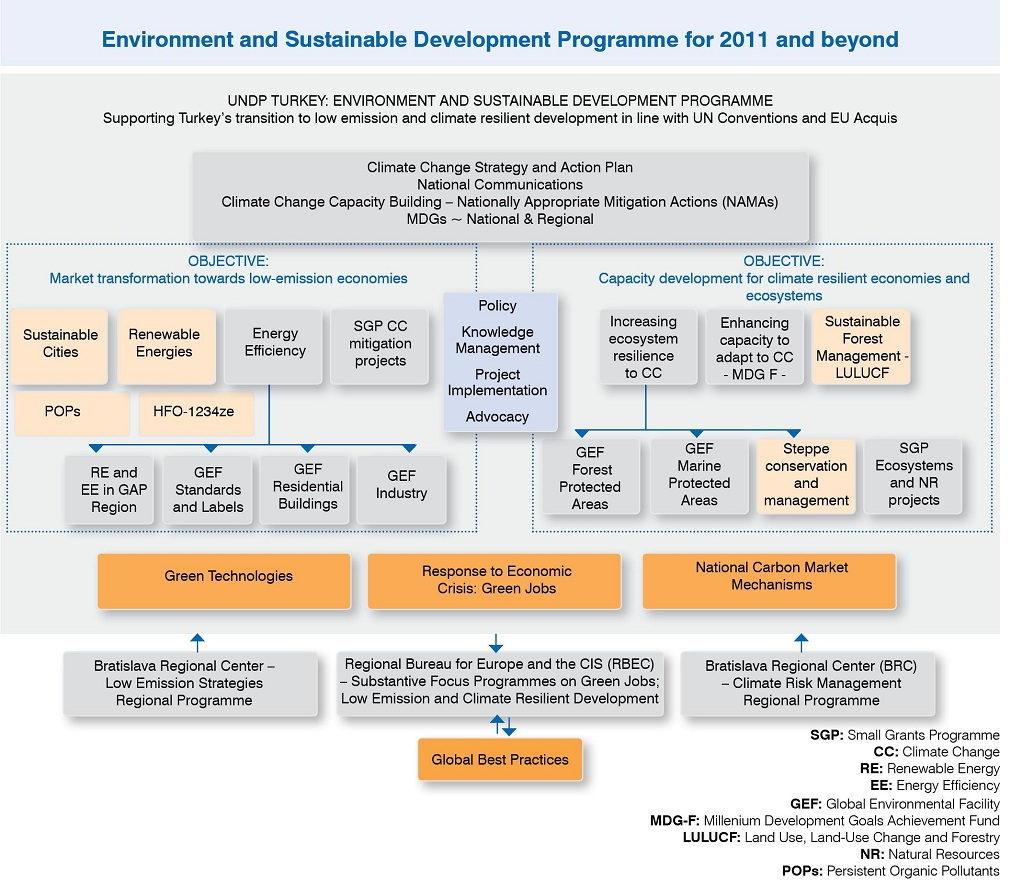 UNDP TURKEY - ENVIRONMENT AND SUSTAINABLE DEVELOPMENT PROGRAMME