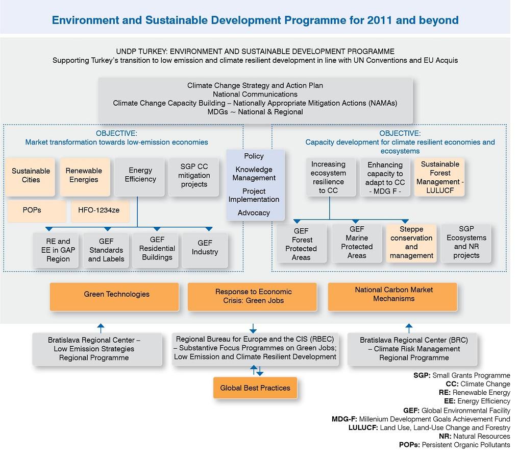 UNDP TURKEY - ENVIRONMENT AND SUSTAINABLE DEVELOPMENT PROGRAMME
