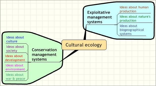 Cultural ecology