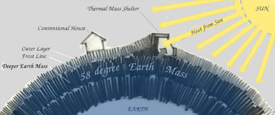 Earthship Solar Thermal Dynamics