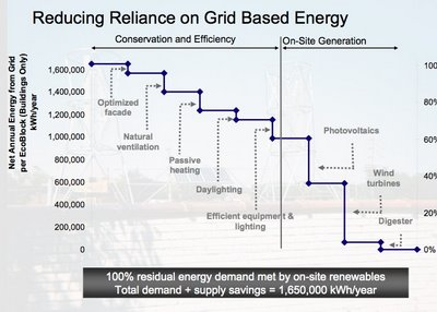 reducing_reliance_on_grid_based_energy