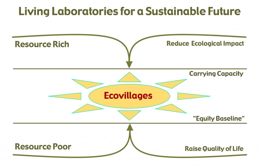 Ecovillages as Living Laboratories for a Sustainable Future