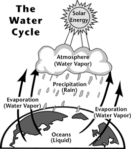 Image of the water cycle. Solar energy heats water on the surface, causing it to evaporate.  This water vapor condenses into clouds and falls back onto the surface as precipitation.  The water flows through rivers back into the oceans, where it can evaporate and begin the cycle over again.